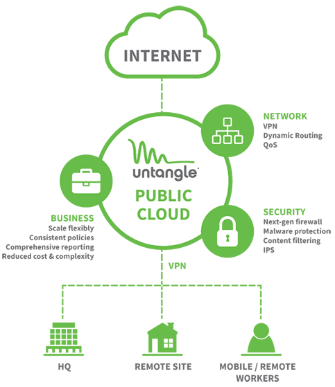 public cloud - how it works